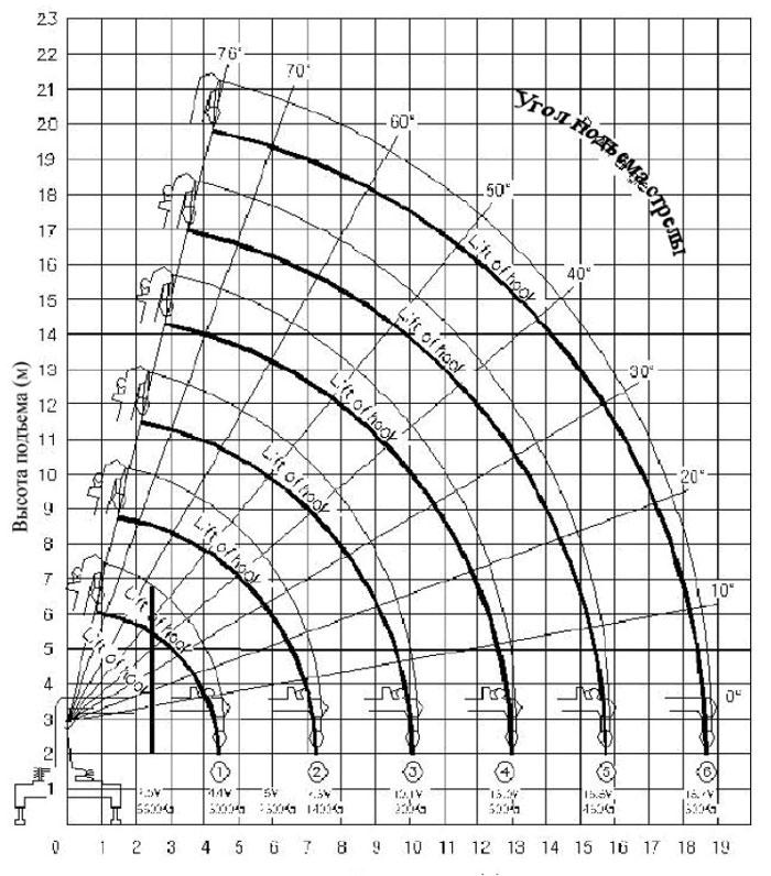 Грузовысотные характеристики Kanglim 1256